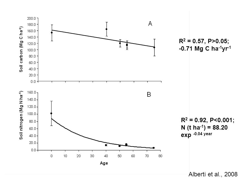 R2 = 0.57, P>0.05; -0.71 Mg C ha-1yr-1 R2 = 0.92, P<0.001; N (t ha-1) = 88.20 exp -0.04 year.