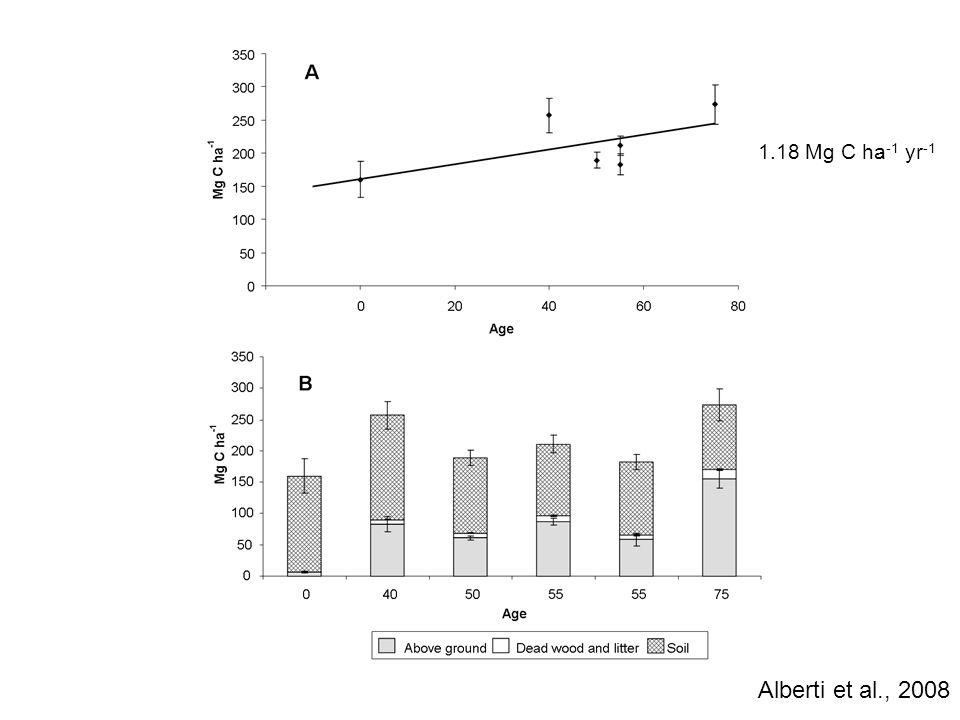 1.18 Mg C ha-1 yr-1 Alberti et al., 2008