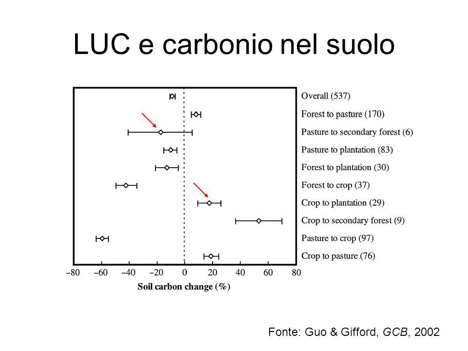 LUC e carbonio nel suolo