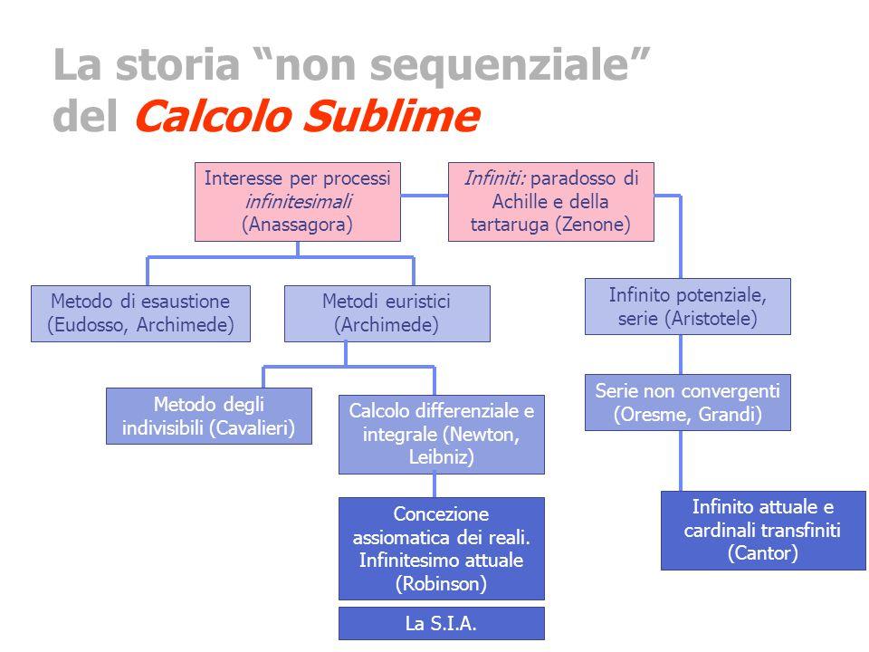 La storia non sequenziale del Calcolo Sublime