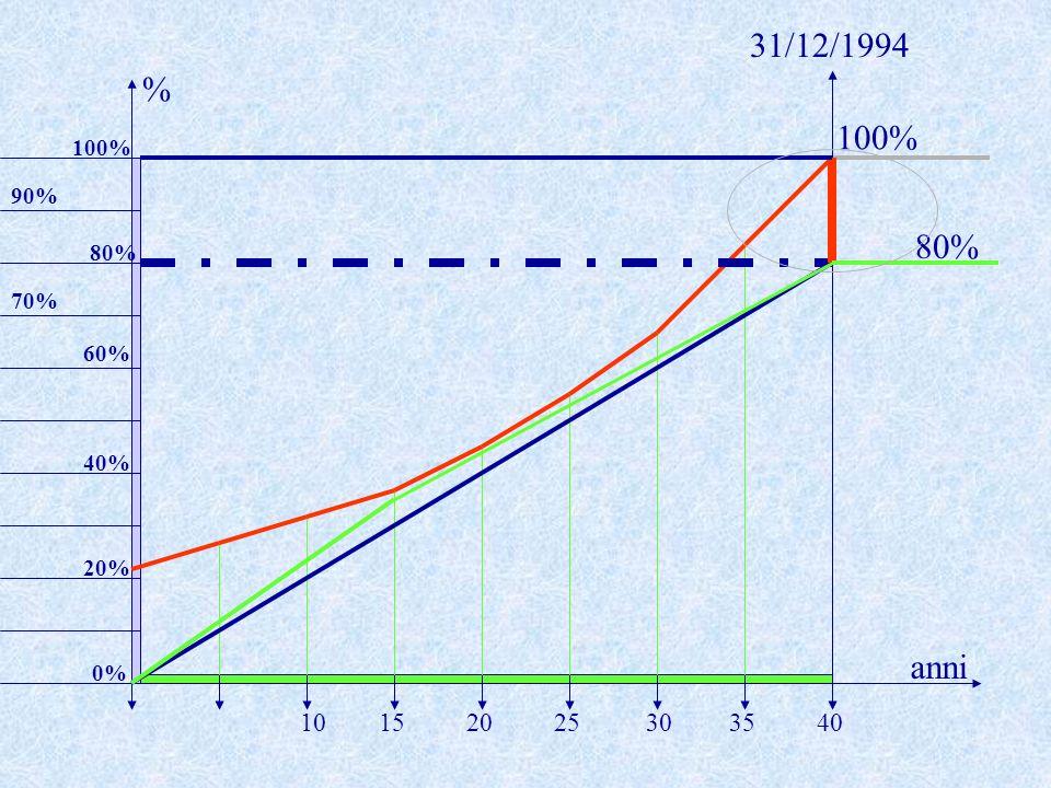 31/12/1994 % 100% 100% 90% 80% 80% 70% 60% 40% 20% anni 0% 10 15 20 25 30 35 40