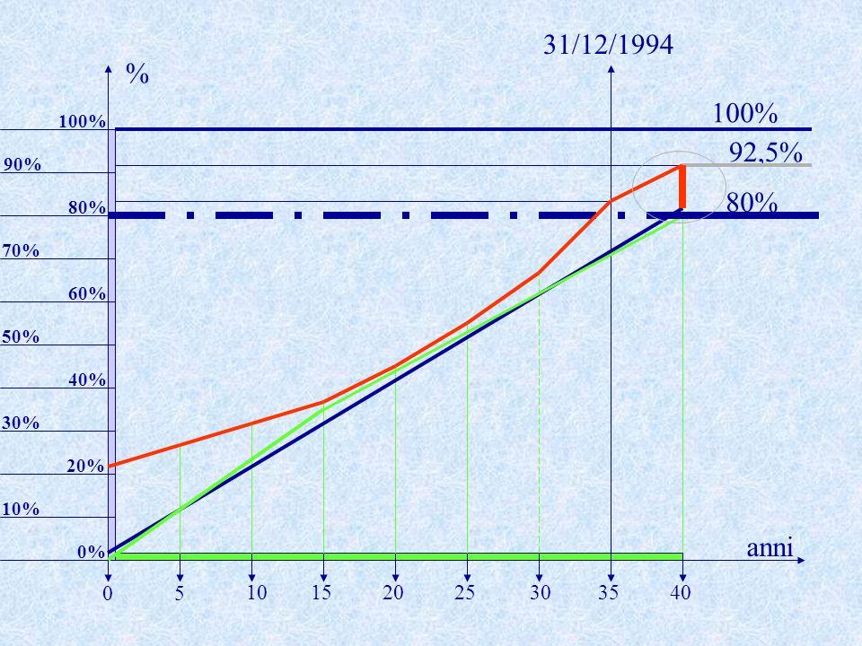 31/12/1994 % 100% 100% 92,5% 90% 80% 80% 70% 60% 50% 40% 30% 20% 10% anni 0% 5 10 15 20 25 30 35 40