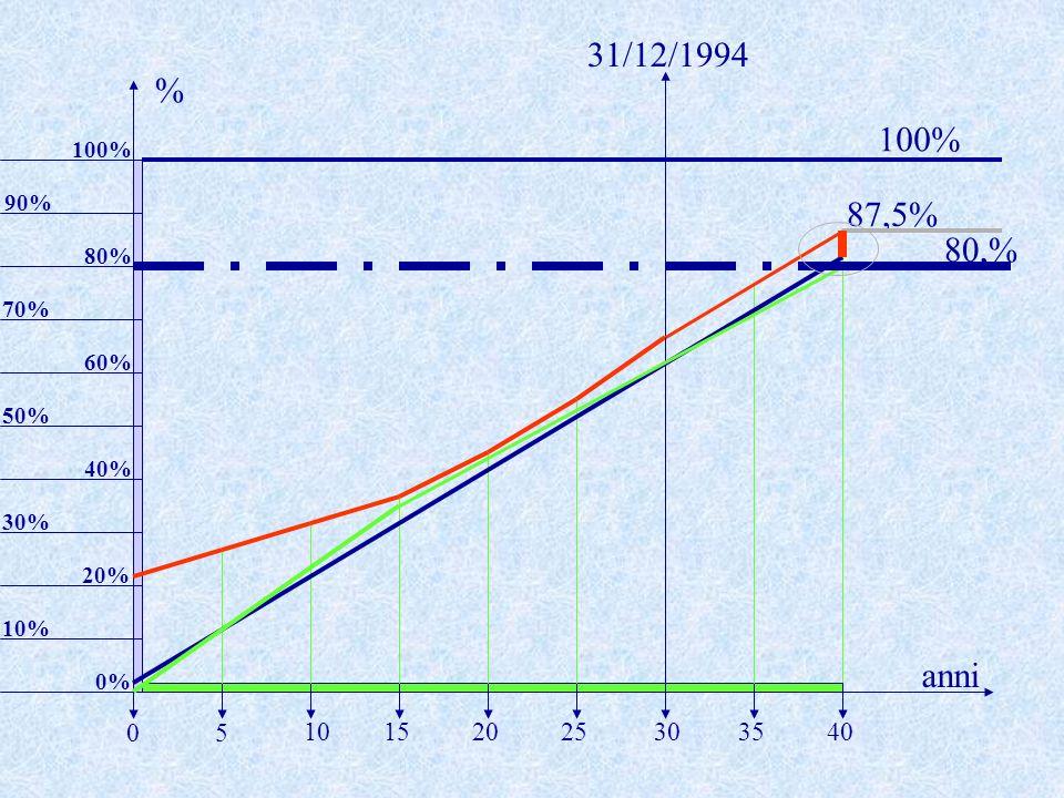 31/12/1994% 100% 100% 90% 87,5% 80,% 80% 70% 60% 50% 40% 30% 20% 10% anni. 0% 5. 10. 15. 20. 25. 30.