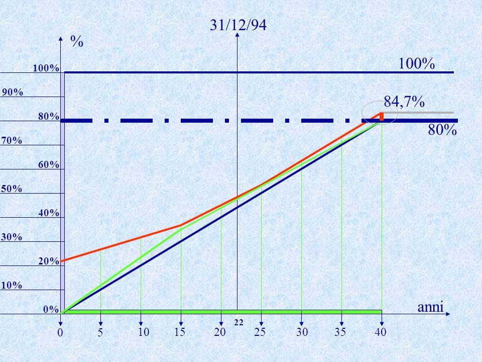31/12/94% 100% 100% 90% 84,7% 80% 80% 70% 60% 50% 40% 30% 20% 10% anni. 0% 22. 5. 10. 15. 20. 25. 30.