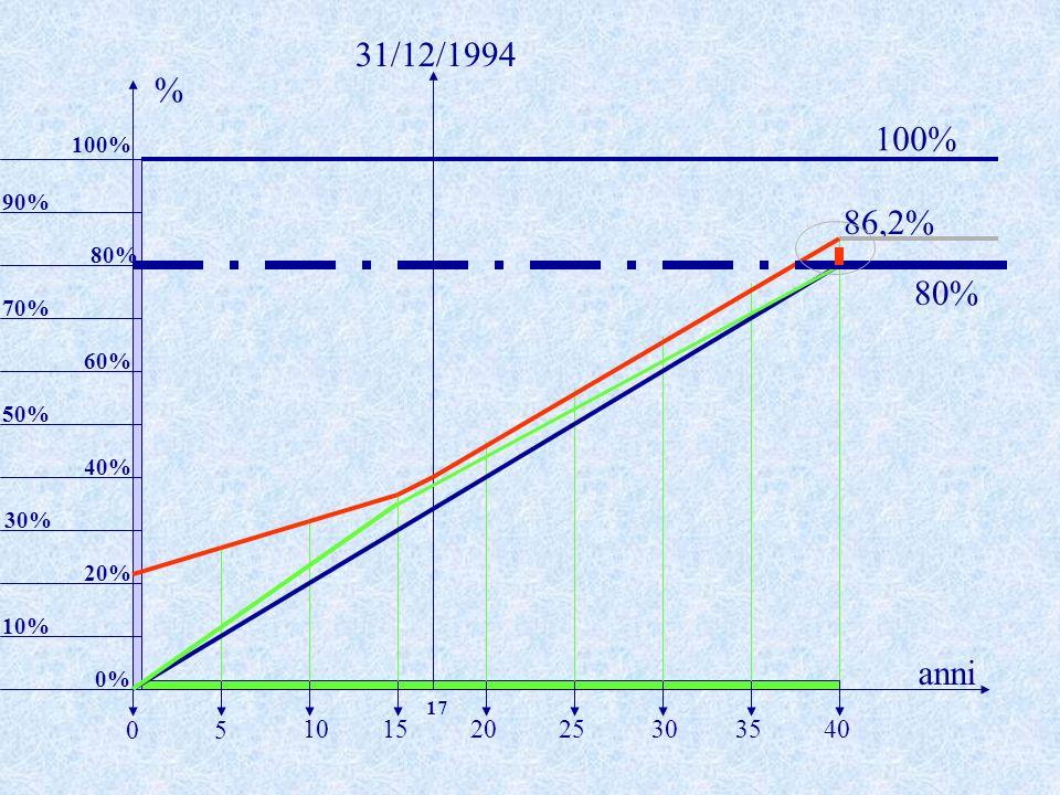 31/12/1994% 100% 100% 90% 86,2% 80% 80% 70% 60% 50% 40% 30% 20% 10% anni. 0% 17. 5. 10. 15. 20. 25.