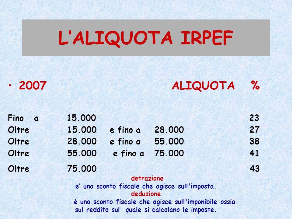L'ALIQUOTA IRPEF 2007 ALIQUOTA % Fino a 15.000 23