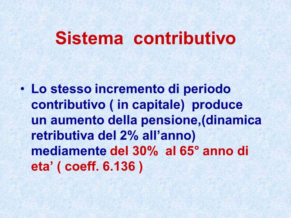 Sistema contributivo
