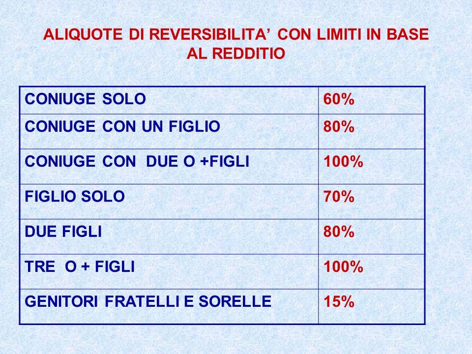 ALIQUOTE DI REVERSIBILITA' CON LIMITI IN BASE AL REDDITIO