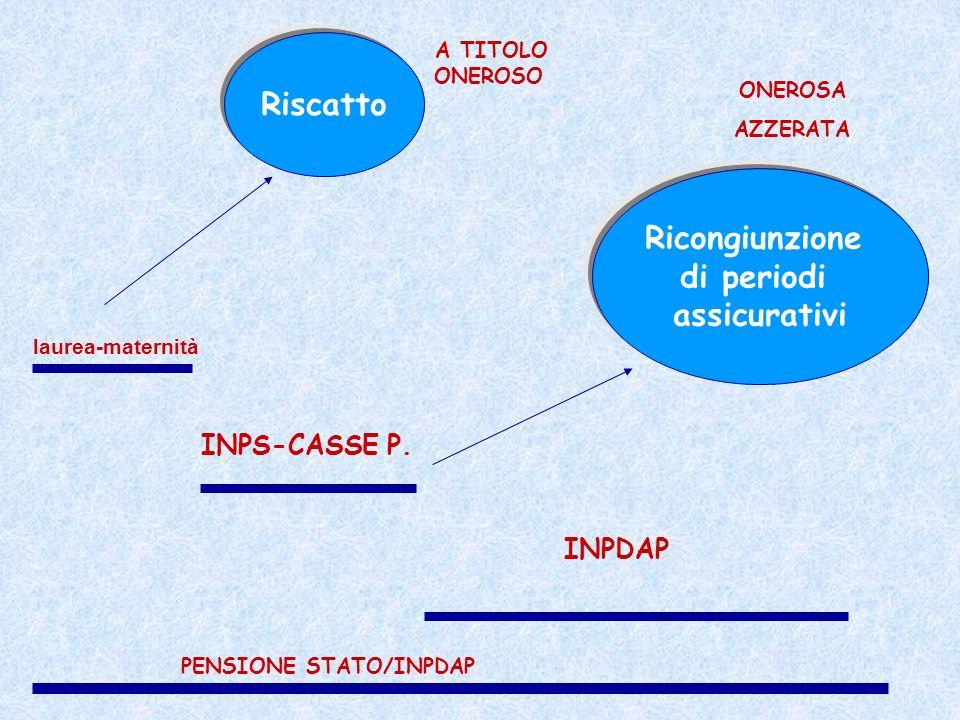 PENSIONE STATO/INPDAP