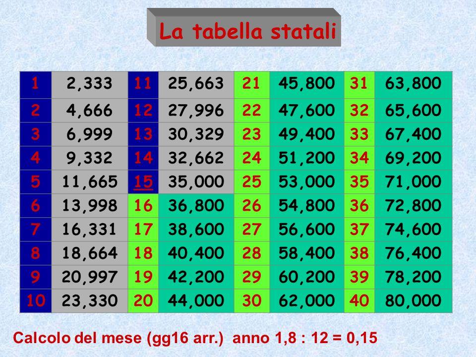 La tabella statali 1. 2,333. 11. 25,663. 21. 45,800. 31. 63,800. 2. 4,666. 12. 27,996. 22.