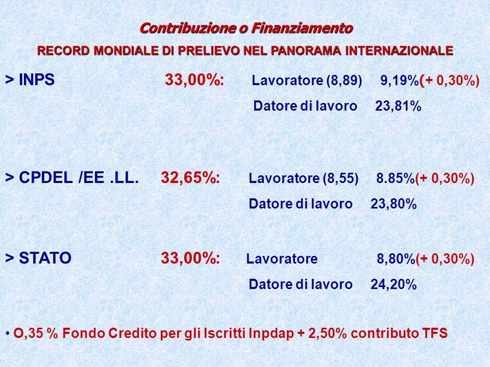 > INPS 33,00%: Lavoratore (8,89) 9,19%(+ 0,30%)