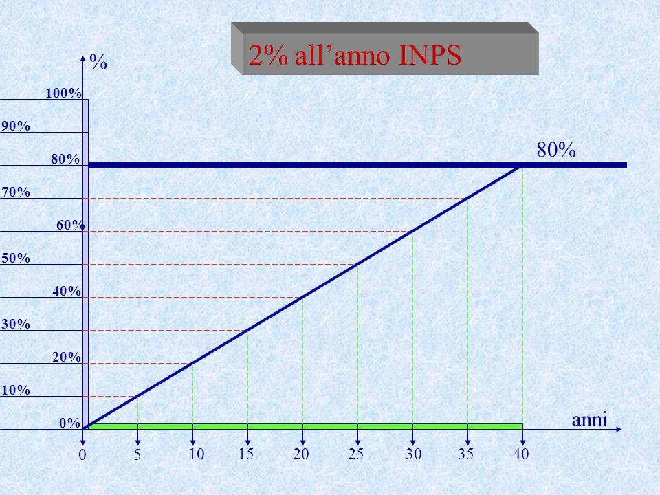 2% all'anno INPS % 80% anni 5 10 15 20 25 30 35 40 100% 90% 80% 70%