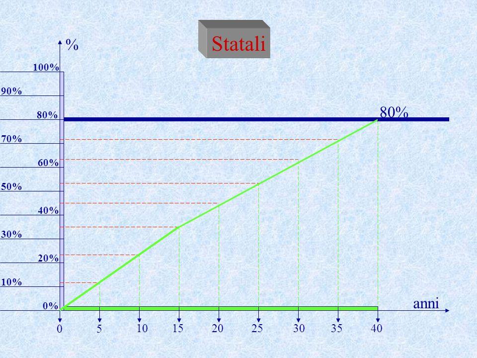 Statali % 80% anni 5 10 15 20 25 30 35 40 100% 90% 80% 70% 60% 50% 40%