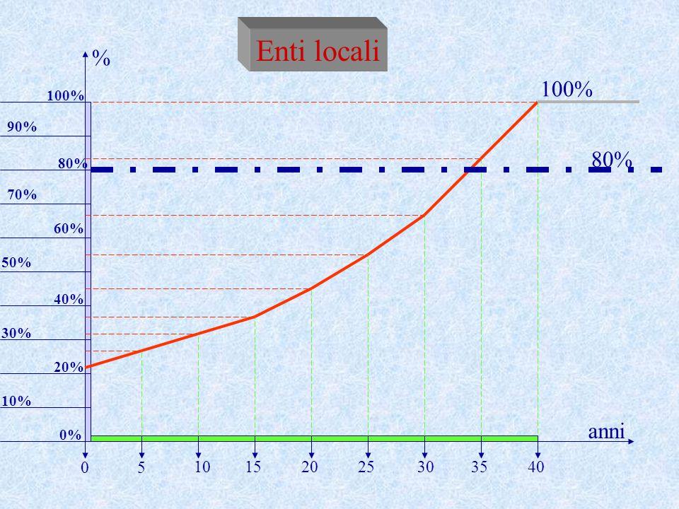 Enti locali % 100% 80% anni 5 10 15 20 25 30 35 40 100% 90% 80% 70%