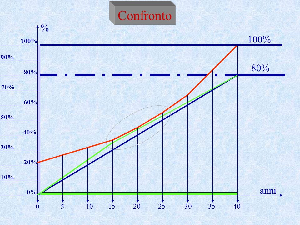 Confronto % 100% 80% anni 5 10 15 20 25 30 35 40 100% 90% 80% 70% 60%