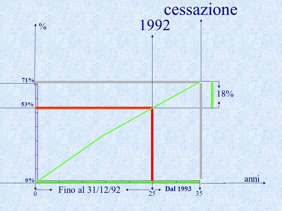 cessazione 1992 % 71% 18% 53% anni 0% Fino al 31/12/92 Dal 1993 25 35
