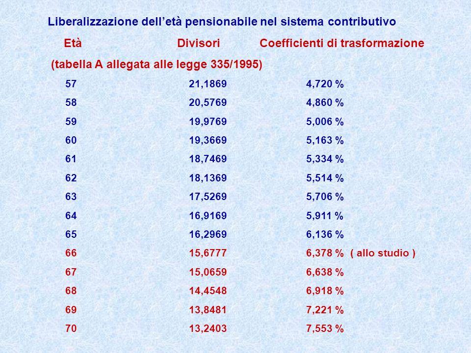 Liberalizzazione dell'età pensionabile nel sistema contributivo