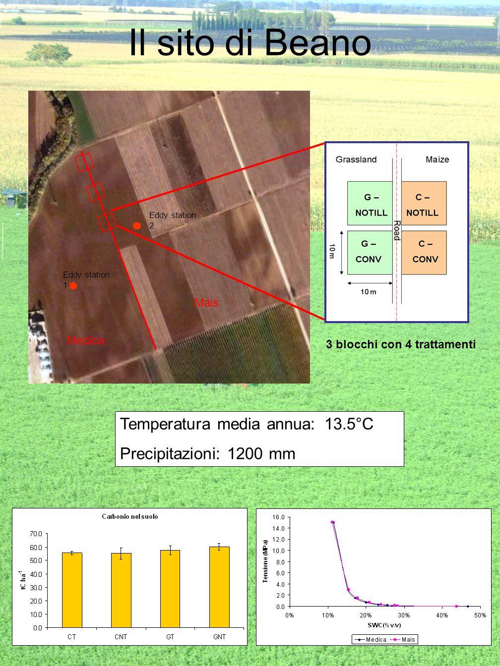 Il sito di Beano Temperatura media annua: 13.5°C