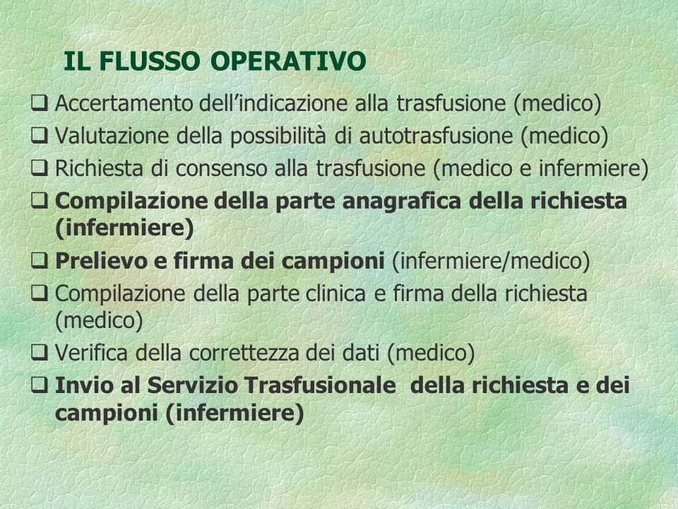 IL FLUSSO OPERATIVO Accertamento dell'indicazione alla trasfusione (medico) Valutazione della possibilità di autotrasfusione (medico)