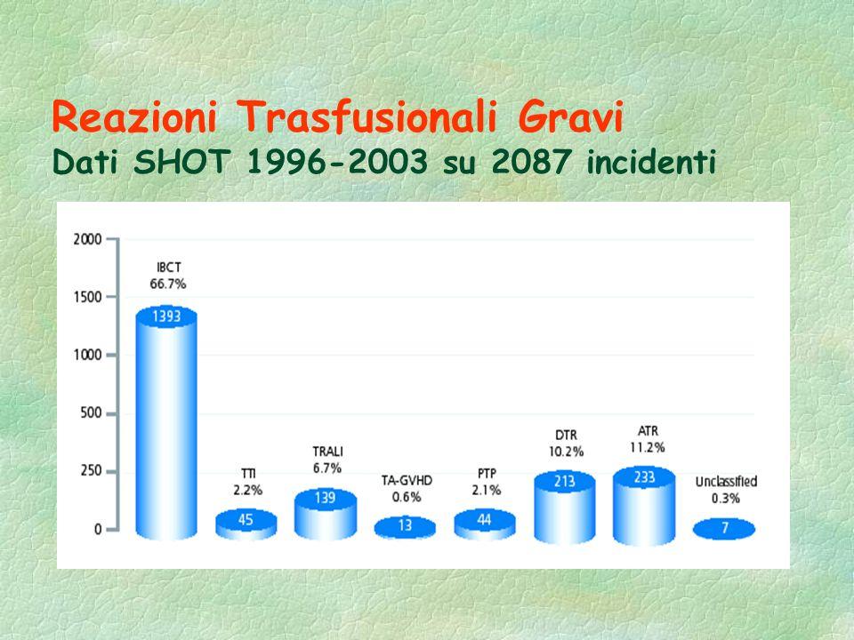 Reazioni Trasfusionali Gravi Dati SHOT 1996-2003 su 2087 incidenti