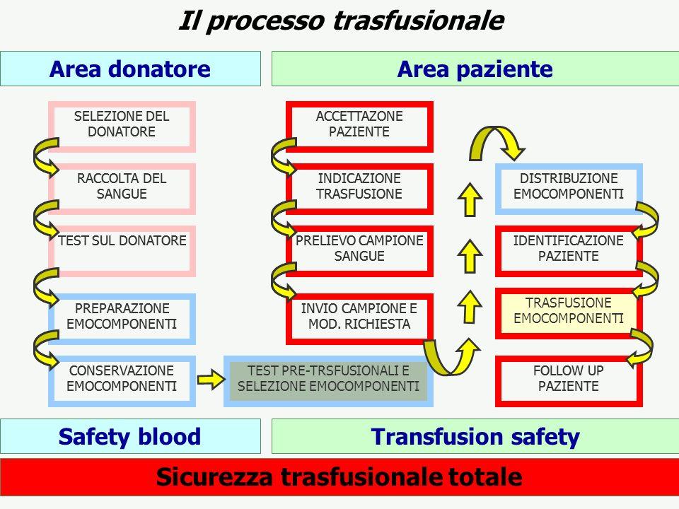 Il processo trasfusionale Sicurezza trasfusionale totale