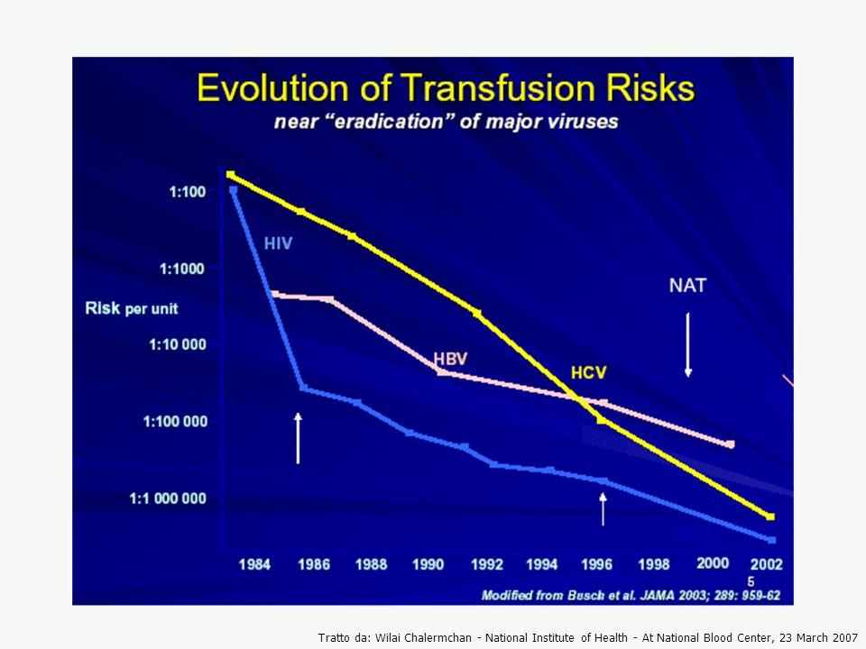 Negli ultimi 10 – 15 anni sono stati fatti grandi sforzi nel tentativo di ridurre il rischio di trasmissione dei virus dell'epatite e dell' HIV, che verso la fine degli anni '80 aveva raggiunto