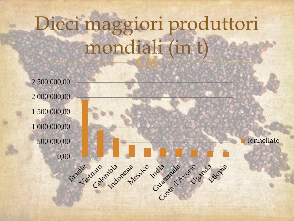Dieci maggiori produttori mondiali (in t)