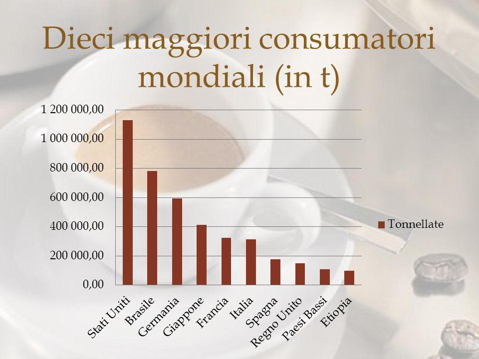 Dieci maggiori consumatori mondiali (in t)