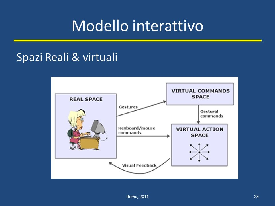 Modello interattivo Spazi Reali & virtuali Roma, 2011