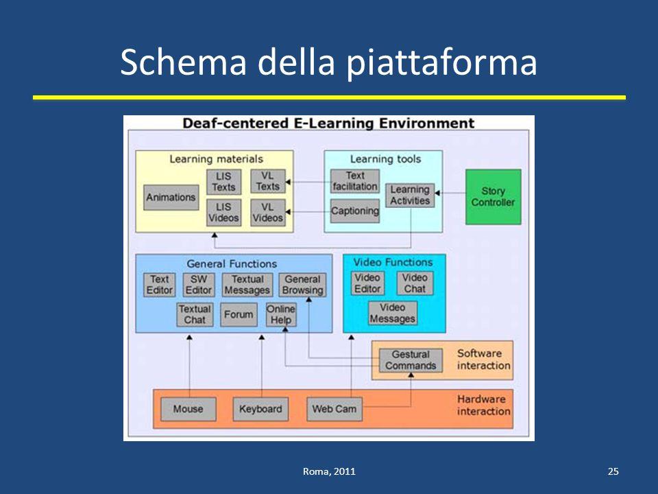Schema della piattaforma