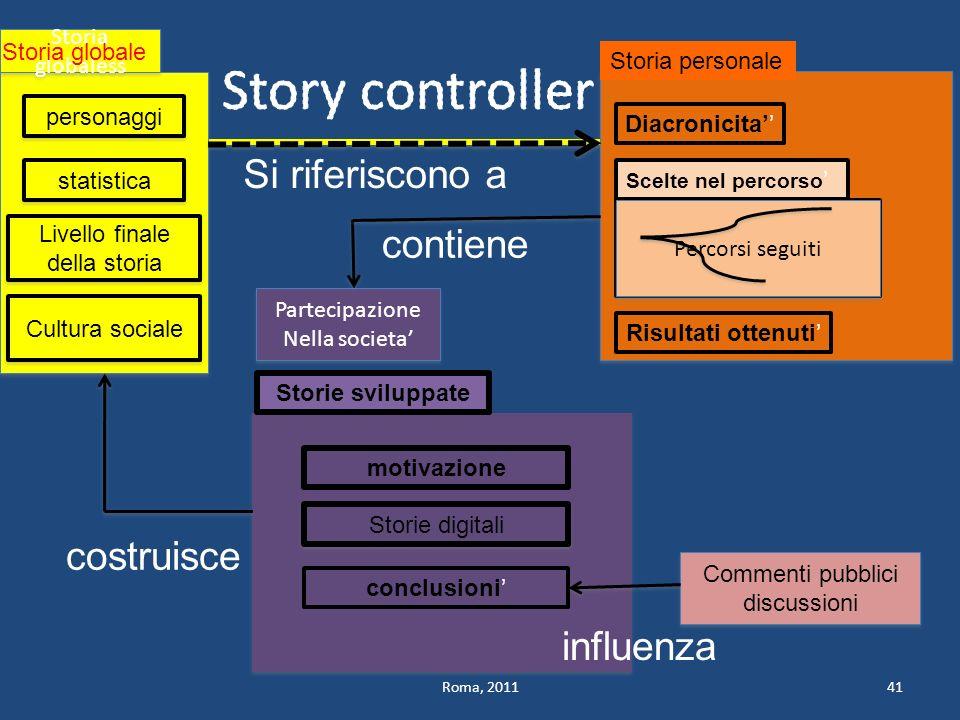 Story controller Si riferiscono a contiene costruisce influenza