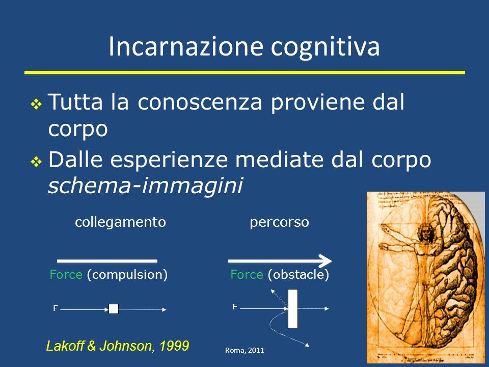 Incarnazione cognitiva