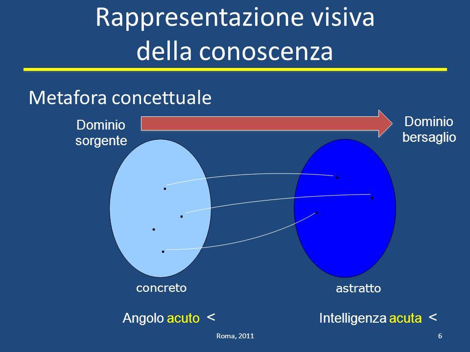 Rappresentazione visiva della conoscenza
