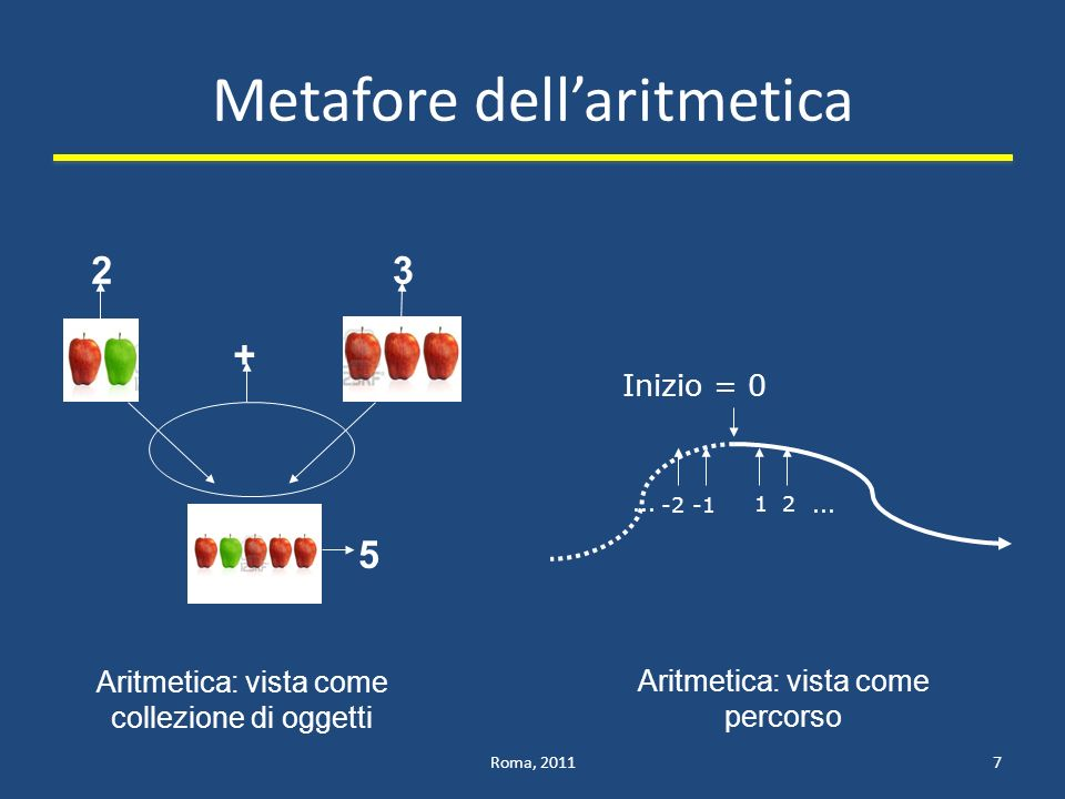 Metafore dell'aritmetica