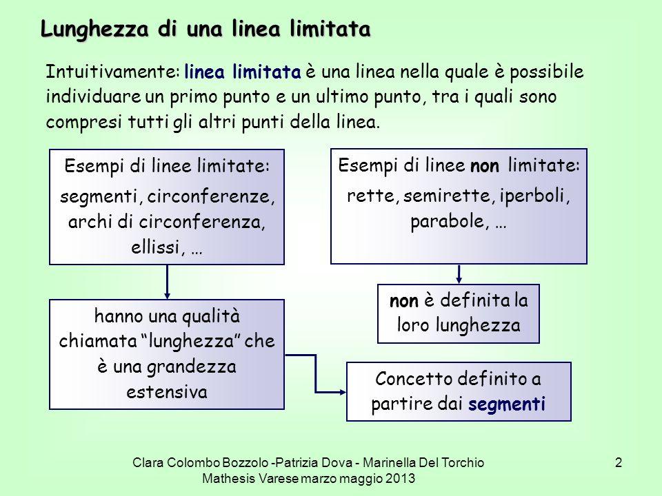 Lunghezza di una linea limitata