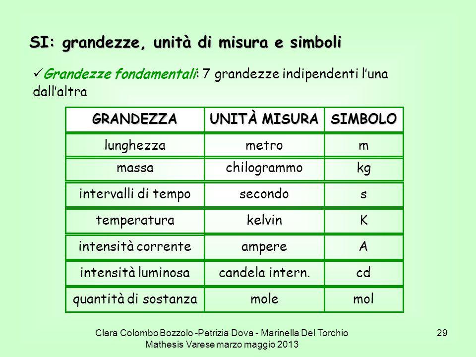 SI: grandezze, unità di misura e simboli