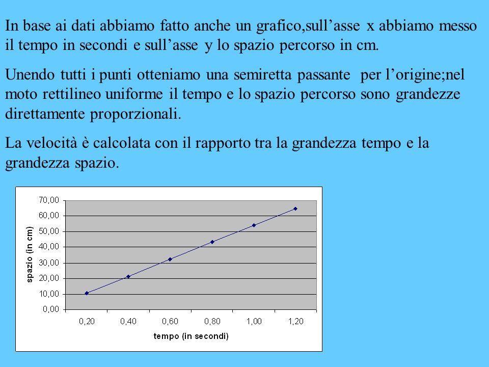 In base ai dati abbiamo fatto anche un grafico,sull'asse x abbiamo messo il tempo in secondi e sull'asse y lo spazio percorso in cm.