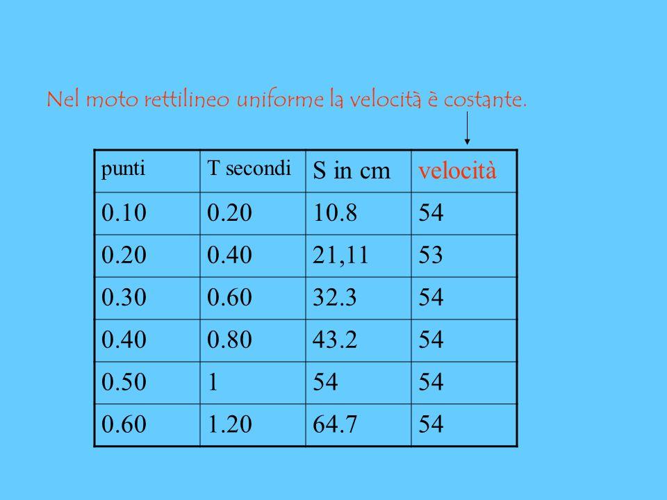Nel moto rettilineo uniforme la velocità è costante.