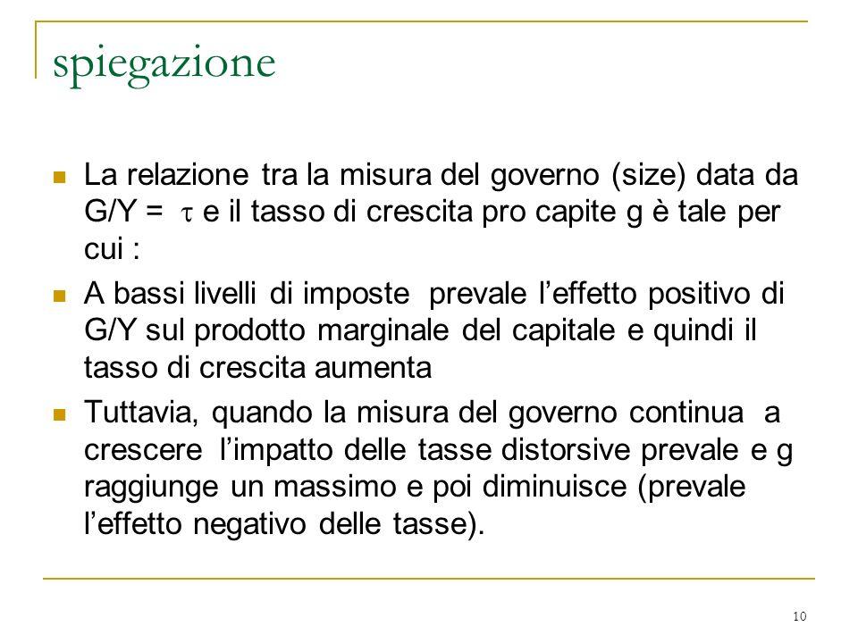spiegazione La relazione tra la misura del governo (size) data da G/Y =  e il tasso di crescita pro capite g è tale per cui :