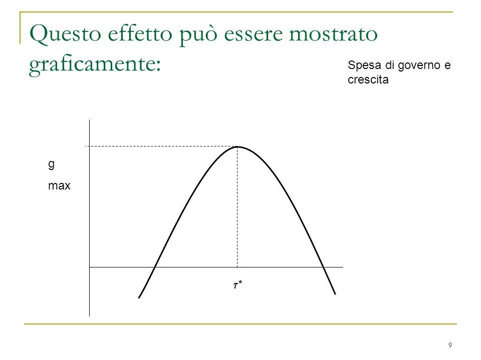 Questo effetto può essere mostrato graficamente: