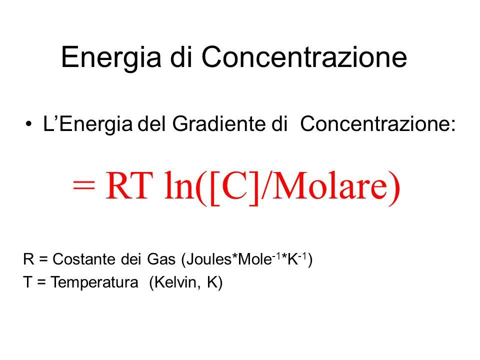 Energia di Concentrazione