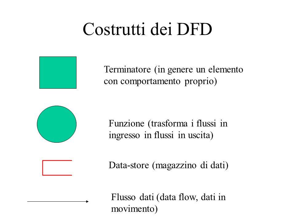 Costrutti dei DFD Terminatore (in genere un elemento con comportamento proprio) Funzione (trasforma i flussi in ingresso in flussi in uscita)