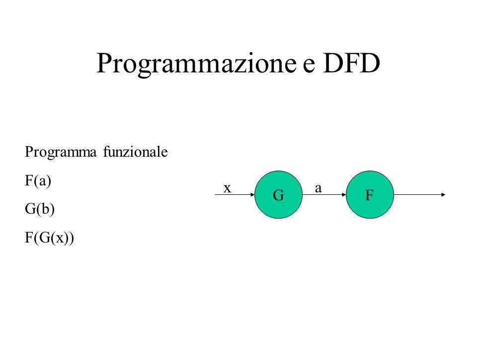 Programmazione e DFD Programma funzionale F(a) G(b) F(G(x)) G F x a