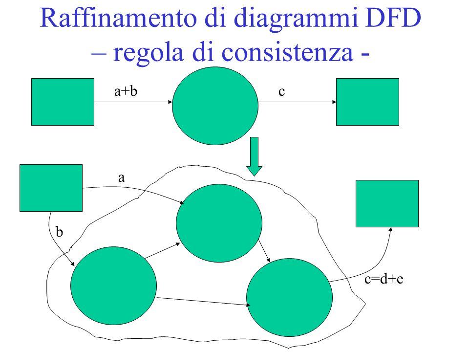 Raffinamento di diagrammi DFD – regola di consistenza -