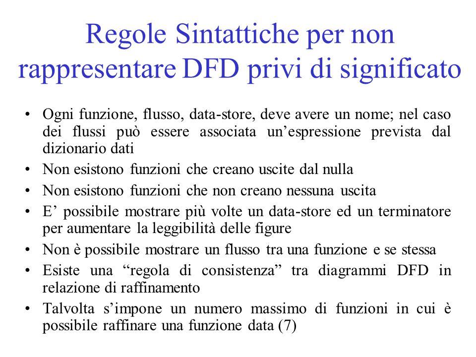 Regole Sintattiche per non rappresentare DFD privi di significato