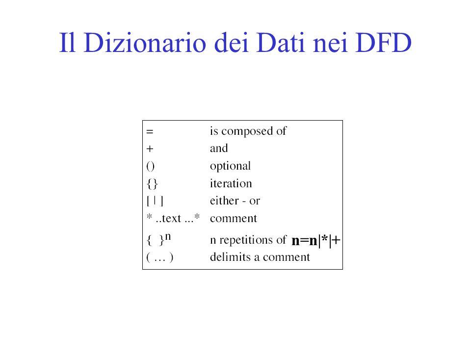 Il Dizionario dei Dati nei DFD