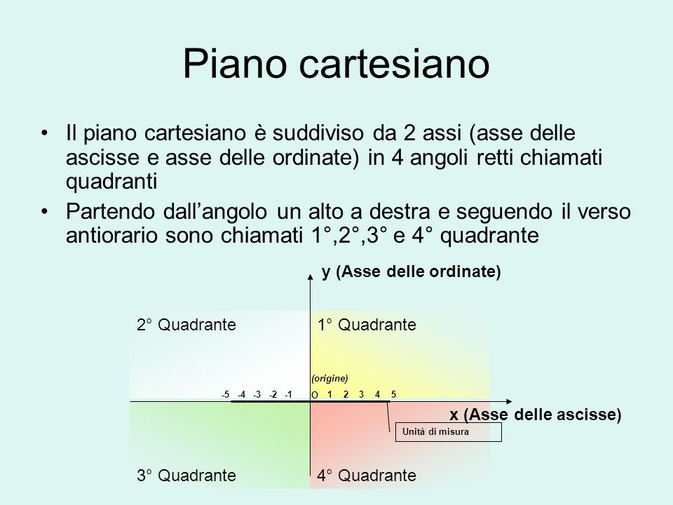 Piano cartesiano Il piano cartesiano è suddiviso da 2 assi (asse delle ascisse e asse delle ordinate) in 4 angoli retti chiamati quadranti.