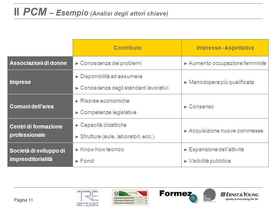 Il PCM – Esempio (Analisi degli attori chiave)