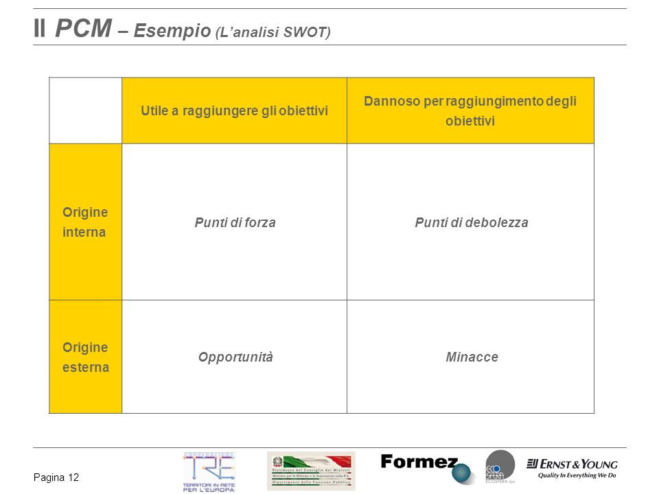 Il PCM – Esempio (L'analisi SWOT)