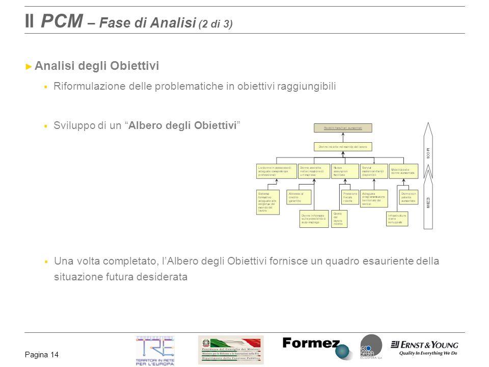 Il PCM – Fase di Analisi (2 di 3)